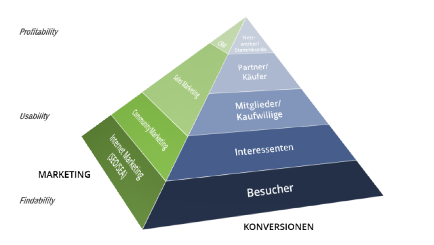 Konversionspyramide mit Marketingseite